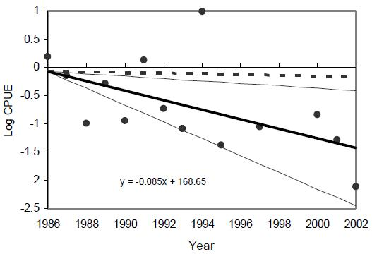 Figure 11: Log catch per unit effort (CPUE) of mature winter skate (75 cm+) from the Department of Fisheries and Oceans Canada 4VW Cod March research vessel Survey on the Scotian Shelf from 1986-2002.