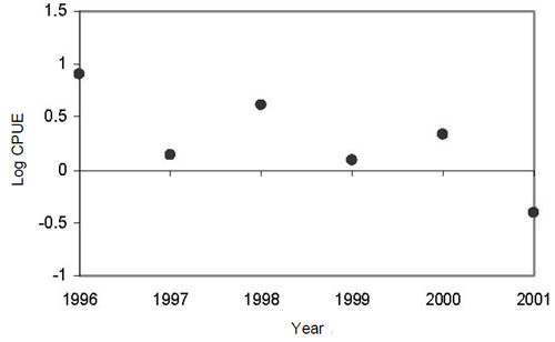 Figure 13: Log catch per unit effort (CPUE) of winter skate from the Fall Sentinel Survey from 1996-2001 on the Eastern Scotian Shelf.