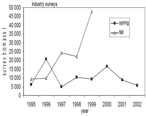 Figure 14: Total biomass (tonnes) of winter skate as calculated for strata 46-58 of the Scotian Shelf from the stratified Spring (1995-2002) and Fall (1995-1999) Industry Surveys.