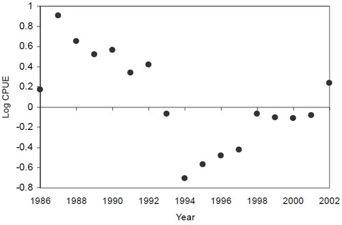 Figure 15: Log catch per unit effort (CPUE) of mature winter skate (75 cm+) from the Department of Fisheries and Oceans Canada's standardized winter research vessel surveys conducted on the Canadian portion of Georges Bank from 1986 to 2002.
