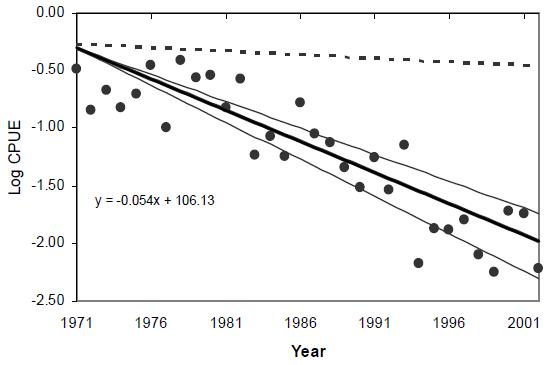 Figure 5: Log catch per unit effort (CPUE) of winter skate (50-74 cm) from the Department of Fisheries and Oceans Canada's standardized fall research vessel surveys in the Southern Gulf of St. Lawrence from 1971-2001.