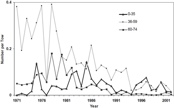 Figure 6: The catch per unit effort of winter skate from Fall research vessel survey data as actual number per tow for the size classes 0-35, 36‑59 and 60-74cm in the Southern Gulf of St. Lawrence (Div 4T) from 1970 to 2002.