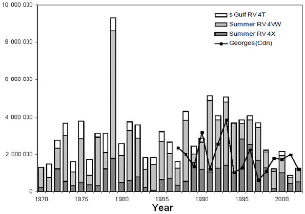 Figure 7: Total number of winter skate as estimated by the research vessel surveys in Div 4TVWX and 5Z.