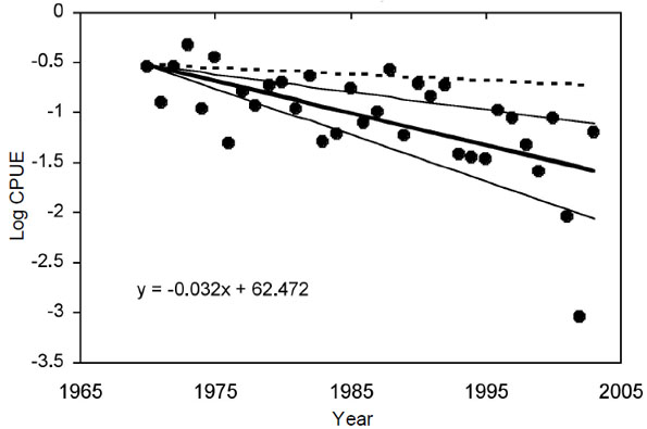 Figure 8: Log catch per unit effort (CPUE) of mature winter skate (75 cm+) from the Department of Fisheries and Oceans Canada's Scotian Shelf Summer research vessel Survey (Div. 4VWX) from 1970-2003.