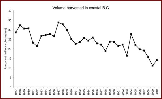 Chart showing changes in the volumes of timber harvested in coastal British Columbia. The chart tracks the change in the estimated total volume harvested between 1977 and 2010. The chart shows an overall downward trend in volume harvested from between 25 million and 30 million cubic metres in 1977 to slightly under 15 million cubic metres in 2010.