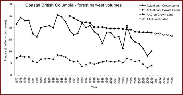 Chart showing changes in the volumes of timber harvested in coastal British Columbia. The chart shows details of the Annual Allowable Cut (AAC) on Crown lands and actual volumes cut on Crown and private lands from 1977 to 2010. Estimated AAC is shown for 2011 to 2015. Actual cut on both Crown and private lands shows an overall decline; however, the decline on private lands is very slight.