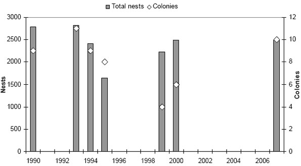 Chart showing numbers of tern nests and tern colonies (all species combined) counted in the Magdalen Islands between 1990 and 2007.