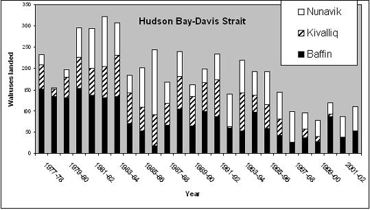 Reported landed harvest from the NorthernHudson Bay-Davis Straitwalrus population, 1977 to 2002.