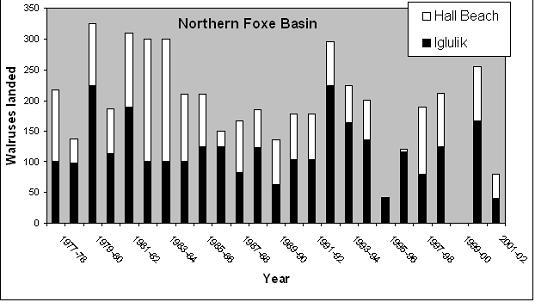 Reported landed harvest from Northern Foxe Basinwalrus population, 1977 to 2001. See Table 3 for data