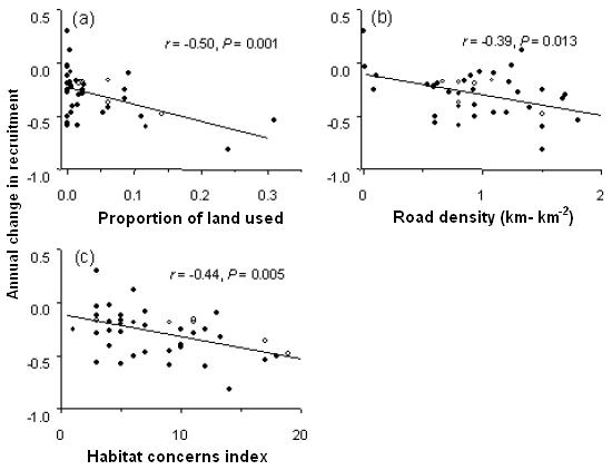 Figure 10: Relationships between three land use measures and productivity of coho salmon (i.e. r) for 40 Thompson tributaries.