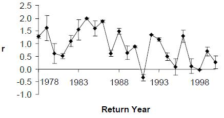 Figure 7: Time series of ran, the annual rate of population growth of Thompson coho salmon.