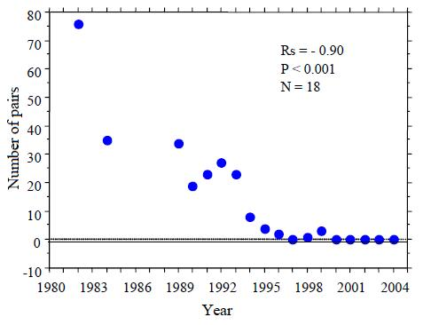 Figure 3: Trend in the number of pairs of Burrowing Owls found nesting in Manitobasince 1982 (updated from De Smet 1997; K. De Smet, pers. comm., September 2004).
