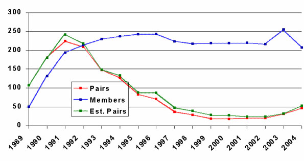 Figure 6: Trend in the number of Burrowing Owls reported by Operation Grassland Community landholders in Alberta between 1989 and 2004.