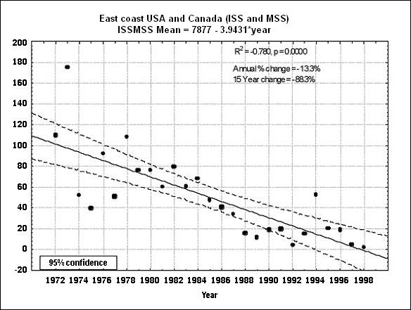 Figure 11: Mean counts of Red Knots observed during southward migration on the east coasts of the US and Canada (from International Shorebird Survey and Maritimes (Atlantic Canada) Shorebird Survey datasets), 1972-1998.