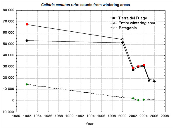 Figure 8: Population estimates of Red Knots rufa subspecies in southern South Americafrom aerial surveys conducted in 1982/1985 and 2000 – 2006.