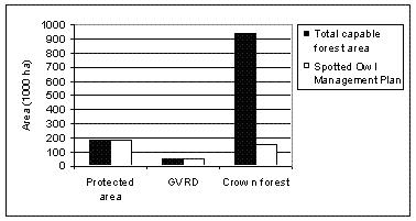 Figure 4. Total and actual capable forest area managed under the Spotted Owl Management Plan within the three land jurisdictions in the Chilliwackand Squamish forest districts.