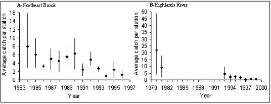 Figure 22.  Mean number of eels caught (± 95% confidence intervals) per 100 m² in two rivers of Newfoundland, estimated from electrofishing surveys (from K.D. Clarke, DFO): (A) NorthEast Brook (1984-1996); and, (B) Highlands River (1980-1981; 1993-1999).