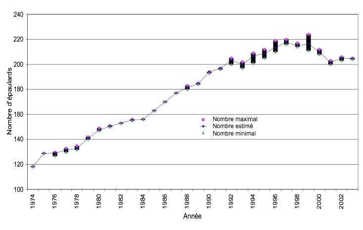 Population size and trends for northern resident killer whales from 1974 to 2003.