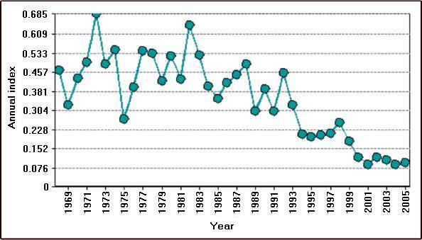 Figure 2: Annual index of abundance for the Common Nighthawk in Canada between 1968 and 2005 according to Breeding Bird Survey data.