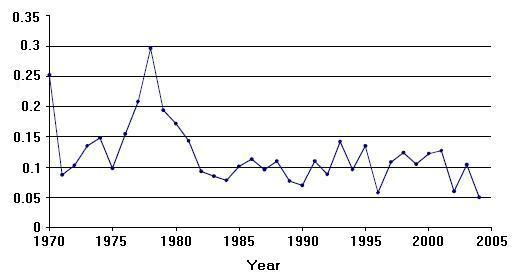 Figure 3: Annual index of abundance for the Common Nighthawk in Quebec between 1970 and 2004 according to the EPOQ database.
