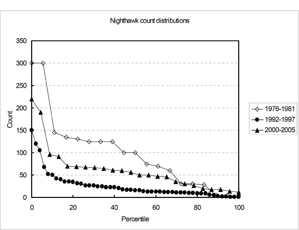 Figure 4: Distribution of sunset count totals of Common Nighthawks (usually feeding flocks) during the fall migration peak (11-25 August) at Pinawa, Manitoba sewage lagoons for three 6-year periods.