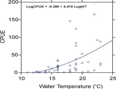 Figure 4: Relationship between Banded Killifish catch per unit effort and water temperature in three Newfoundland lakes.
