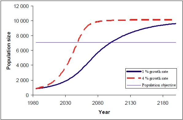 Growth rate graph (see long description below).