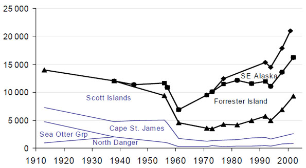 Figure 4: Historic trends in total numbers of Steller sea lions (pups and non-pups) on breeding rookeries in British Columbia.